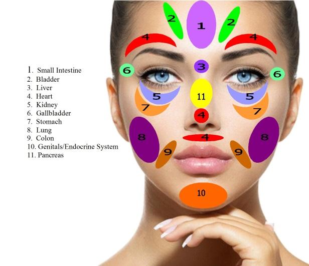facial-reflexology